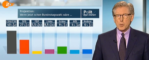 Zdf Heute De Politbarometer