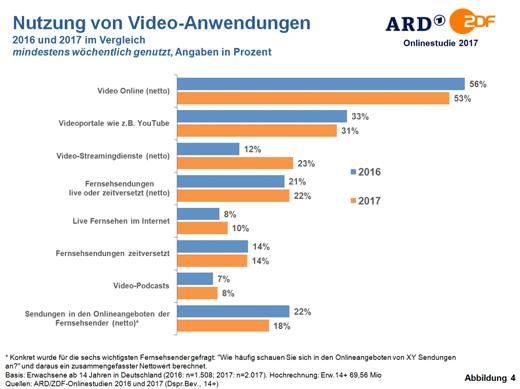 ARD/ZDF-Studie: Nutzung von Netflix & Co. steigt rasant